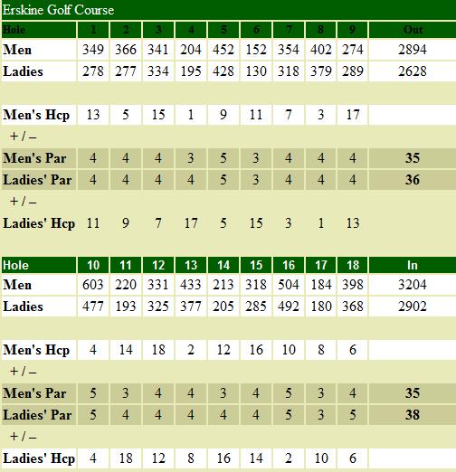 southbend-golf-scorecard